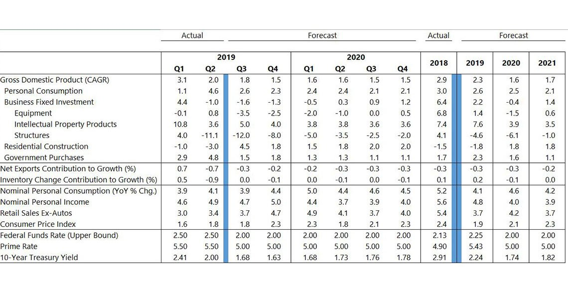 October 2019 U.S. forecast table, with key economic indicators from 2017 through forecast 2021. Described in detail below.