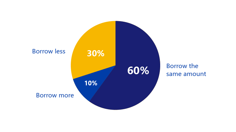 Pie chart showing 10% of small businesses plan to borrow more over the next 3 months, 30% plan to borrow less and 60% plan to borrow the same.