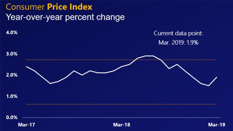 Line chart showing the year-over-year percent change in the consumer price index at 1.9%.