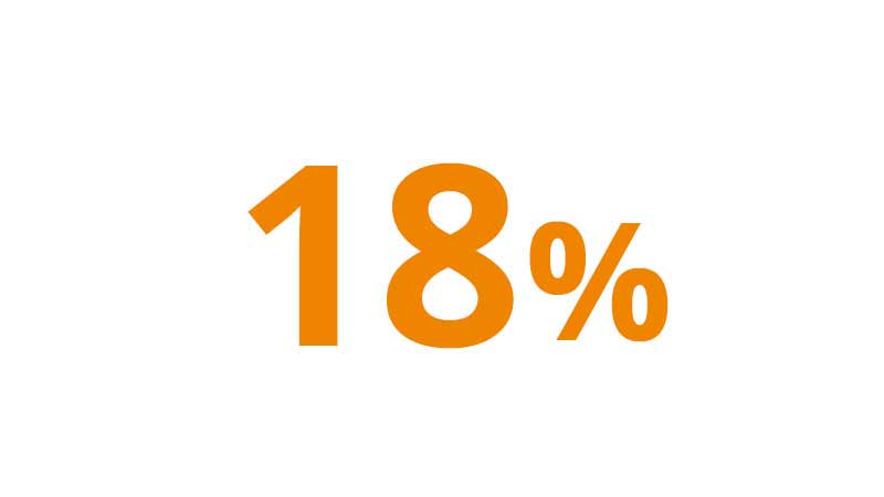 A graphic illustration of 18 percent.