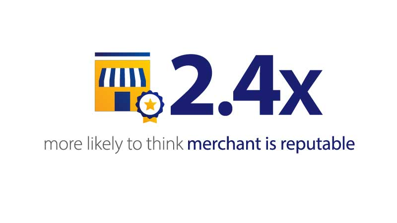 Illustration of store and text saying 2.4 times more likely to think a merchant is reputable.