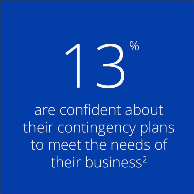 13% are confident about their contingency plans to meet the needs of their business².