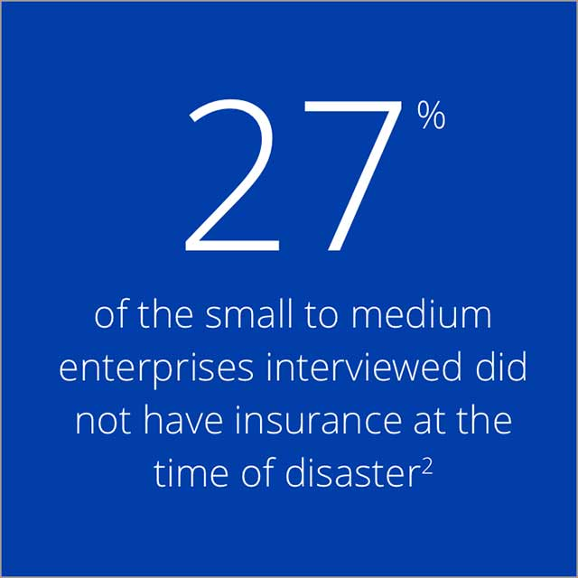 27% of the small to medium enterprises interviewed did not have insurance at the time of disaster