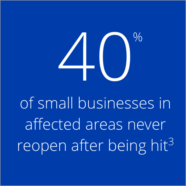 40% of small businesses in the affected areas never reopen after being hit