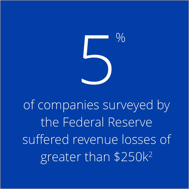 5% of companies surveyed by the Federal Reserve suffered revenue losses of greater than $250k