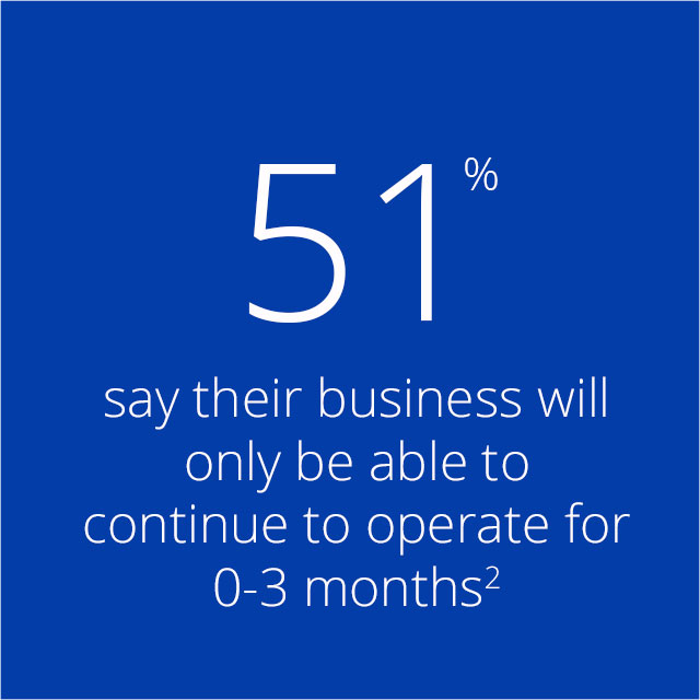 51% say their business will only be able to continue to operate for 0-3 months².