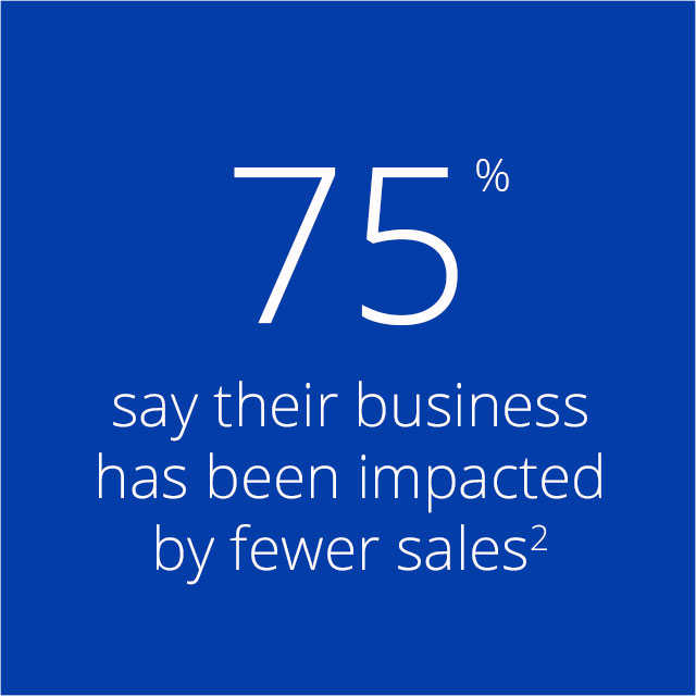 75% say their business has been impacted by fewer sales².