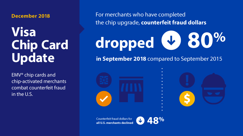 December 2018 Visa Chip Card Update. EMV® chip cards and chip-activated merchants combat counterfeit fraud in the U.S.